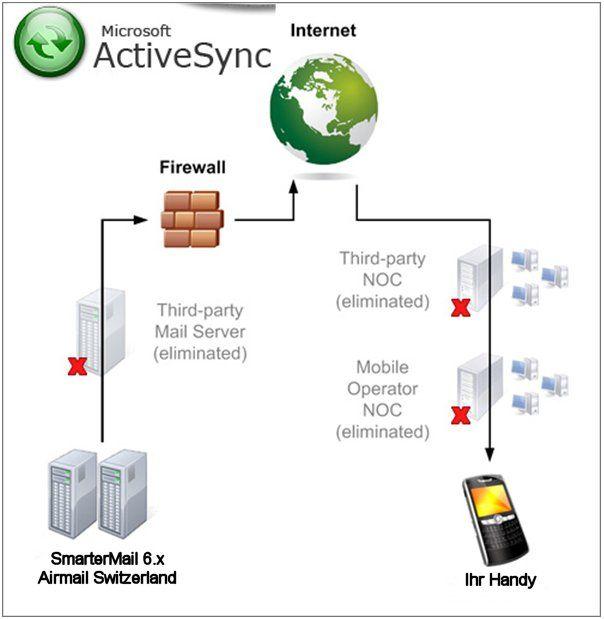 ActiveSynch und Webmail ersparen Ihnen einen Exchangeserver